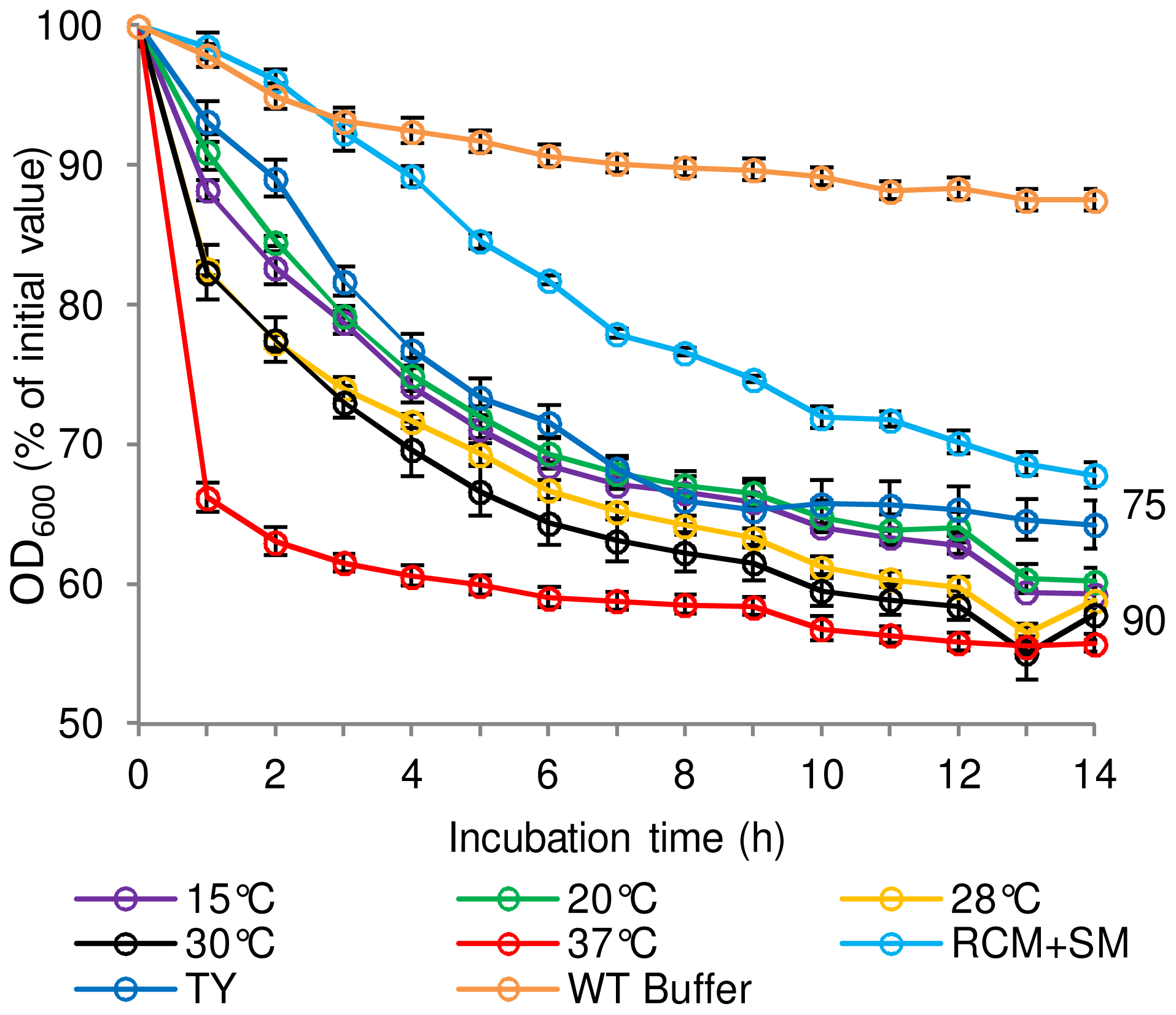 The effect of spore production environment on subsequent germination of <i>C. sporogenes</i> spores.