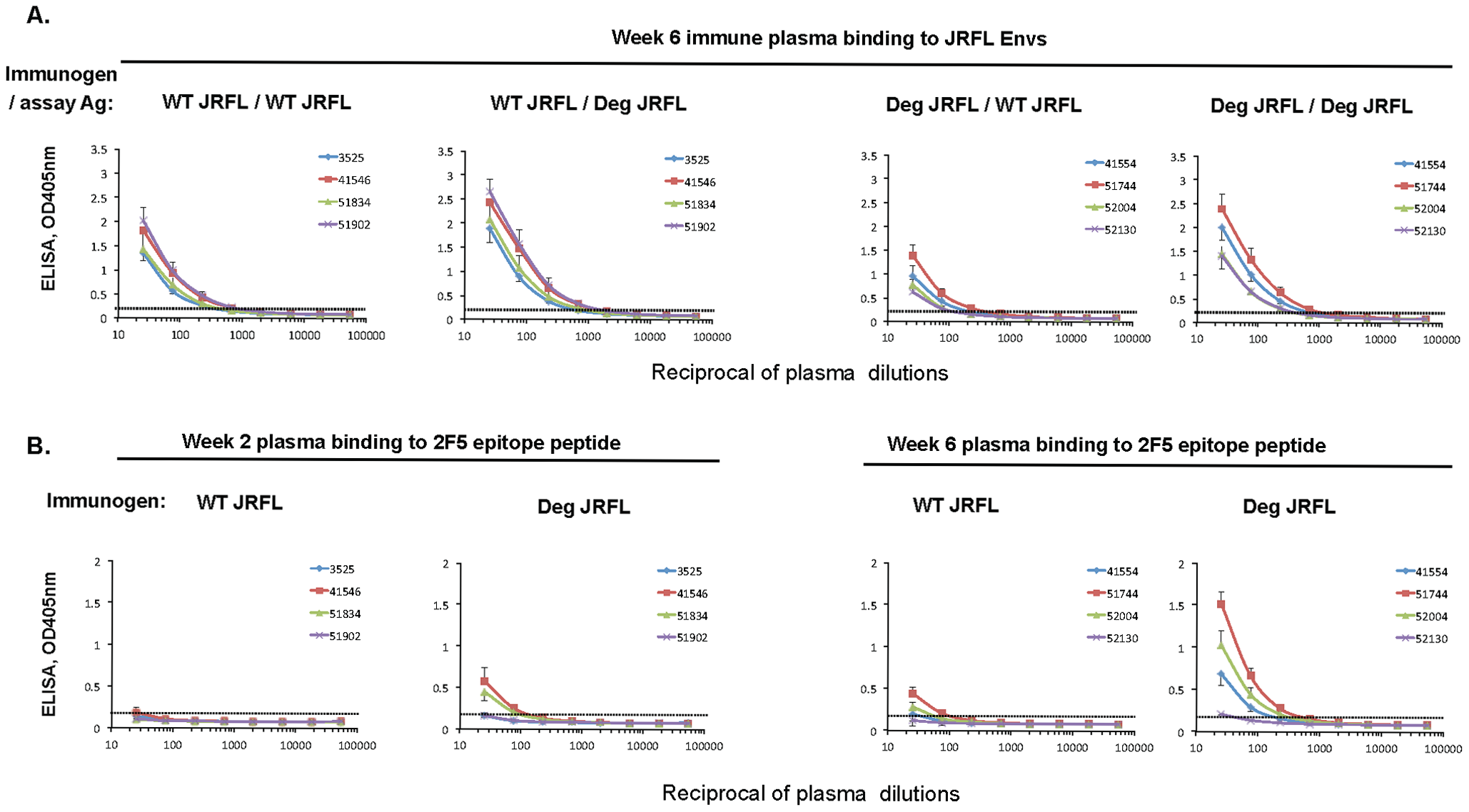 Enhanced immunogenicity of deglycosylated JRFL gp140 Env as determined by plasma levels of 2F5 epitope binding antibodies in immunized rhesus macaques.