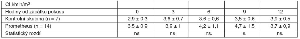 Srovnání průměrných hodnot CI včetně SD ve skupině zvířat s ASJ léčeným FPSA a u kontrolní skupiny bez léčby SD – standardní odchylka, ns. – neliší se, p > 0,05, s. – statisticky významný rozdíl, p < 0,05