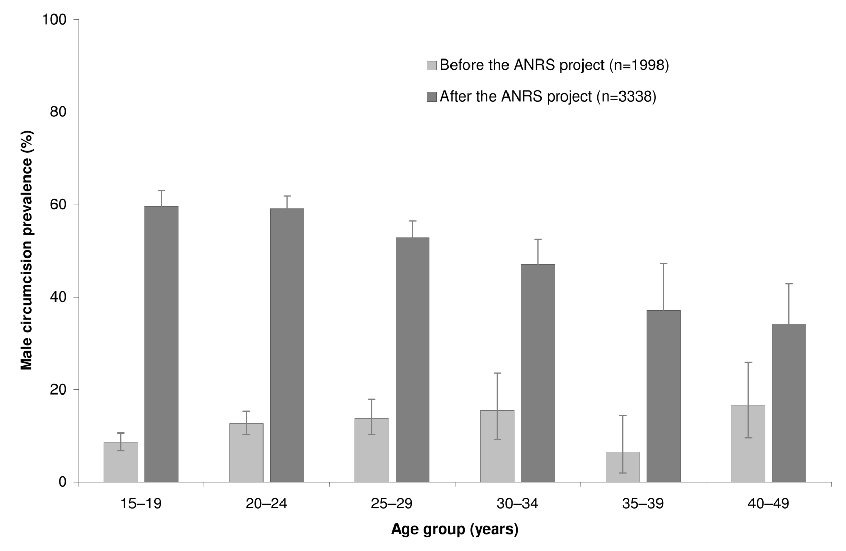 Male circumcision prevalence rates by age group before and after the ANRS project in the community of Orange Farm (South Africa).