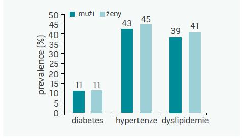 Prevalence hlavních KV-rizikových faktorů