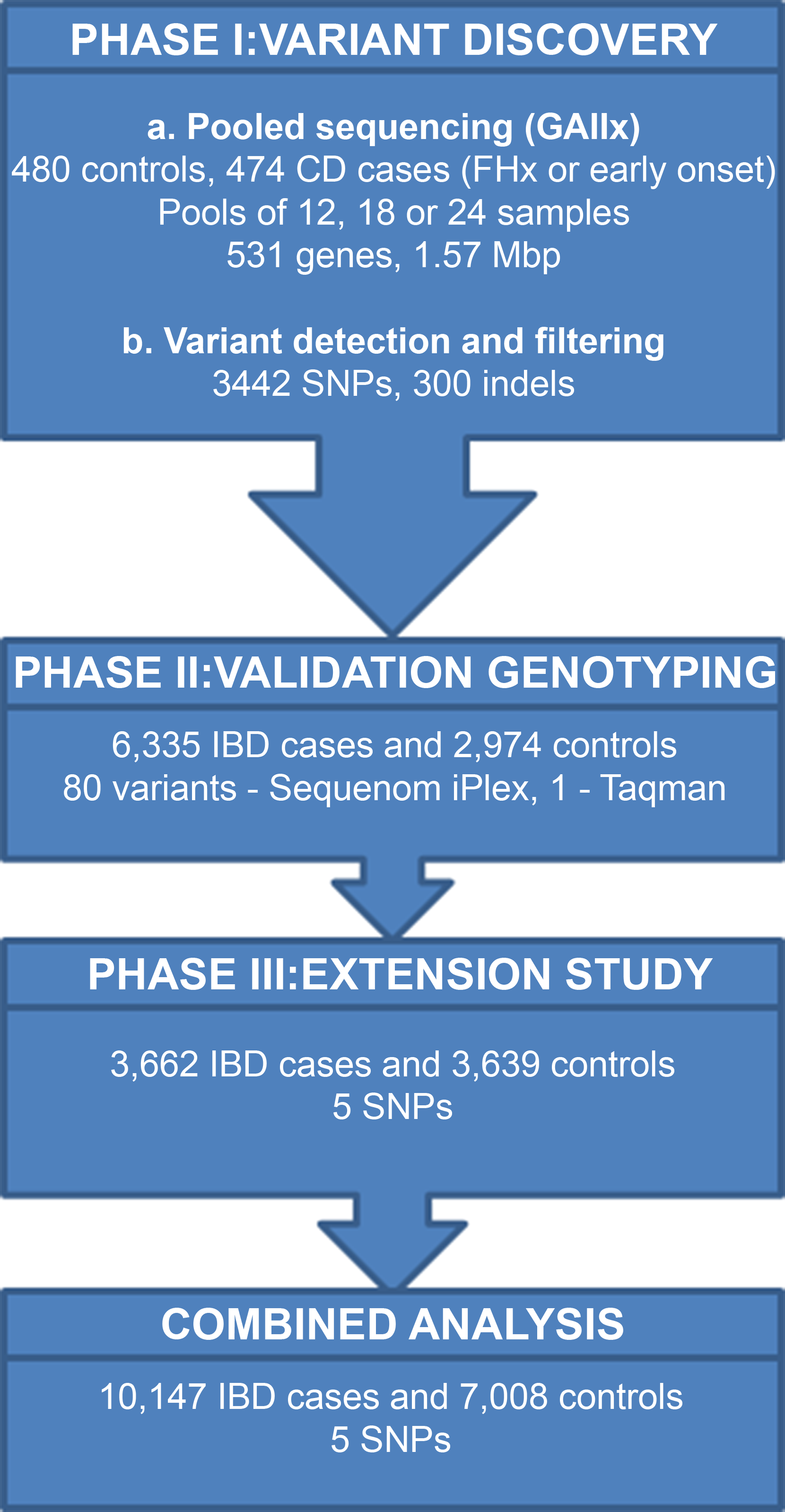 Summary of strategy for detecting rare variants associated with IBD.