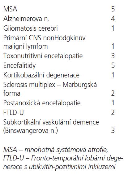 Přehled nejčastějších definitivních neuropatologických diagnóz u zemřelých s podezřením na prionové onemocnění typu CJN.