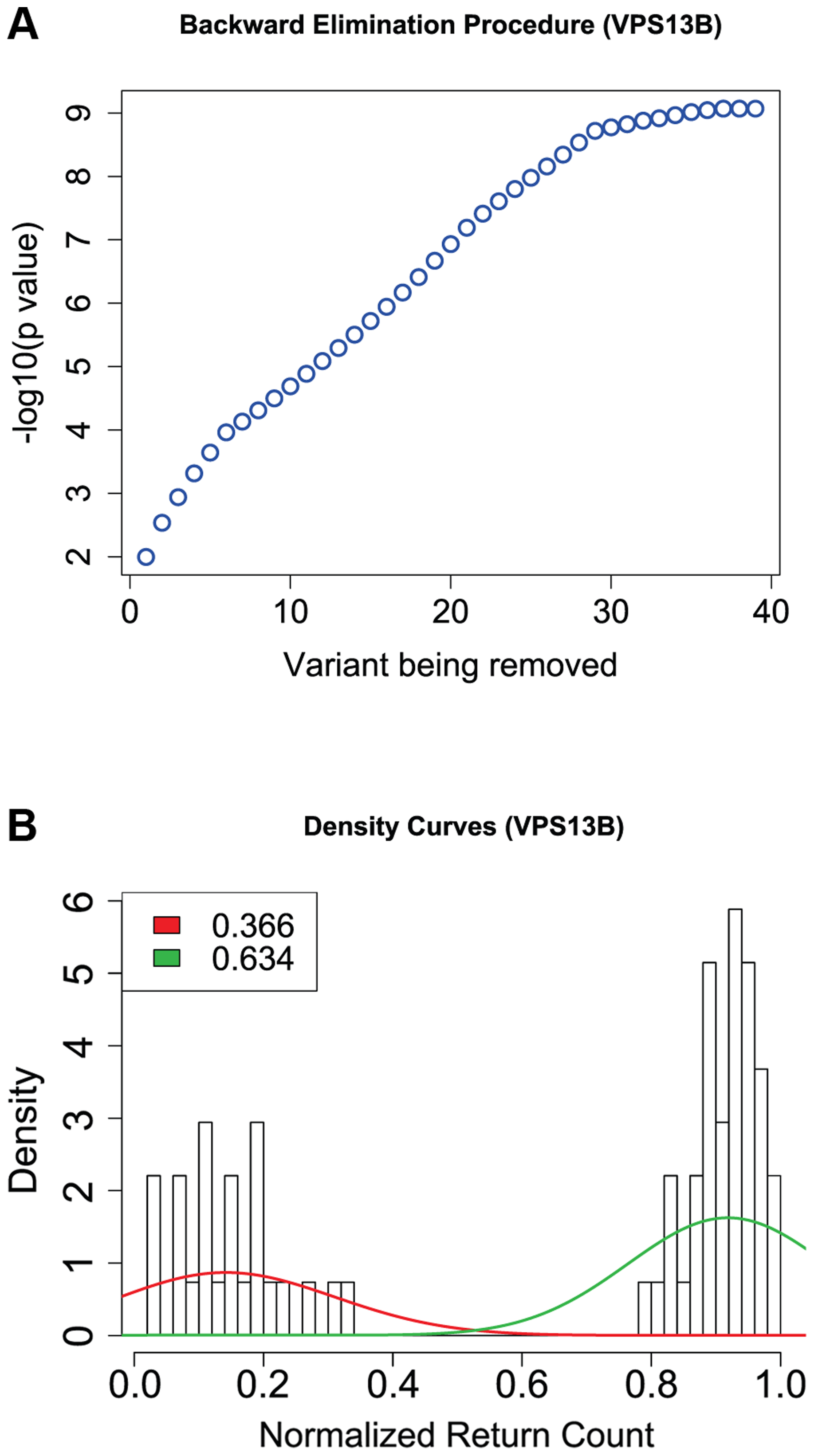 Results from the backward elimination procedure for non-synonymous and splice site variants in <i>VPS13B</i>.