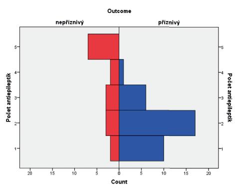 Histogram znázorňující antiepileptickou léčbu v kombinaci u obou skupin pacientů.