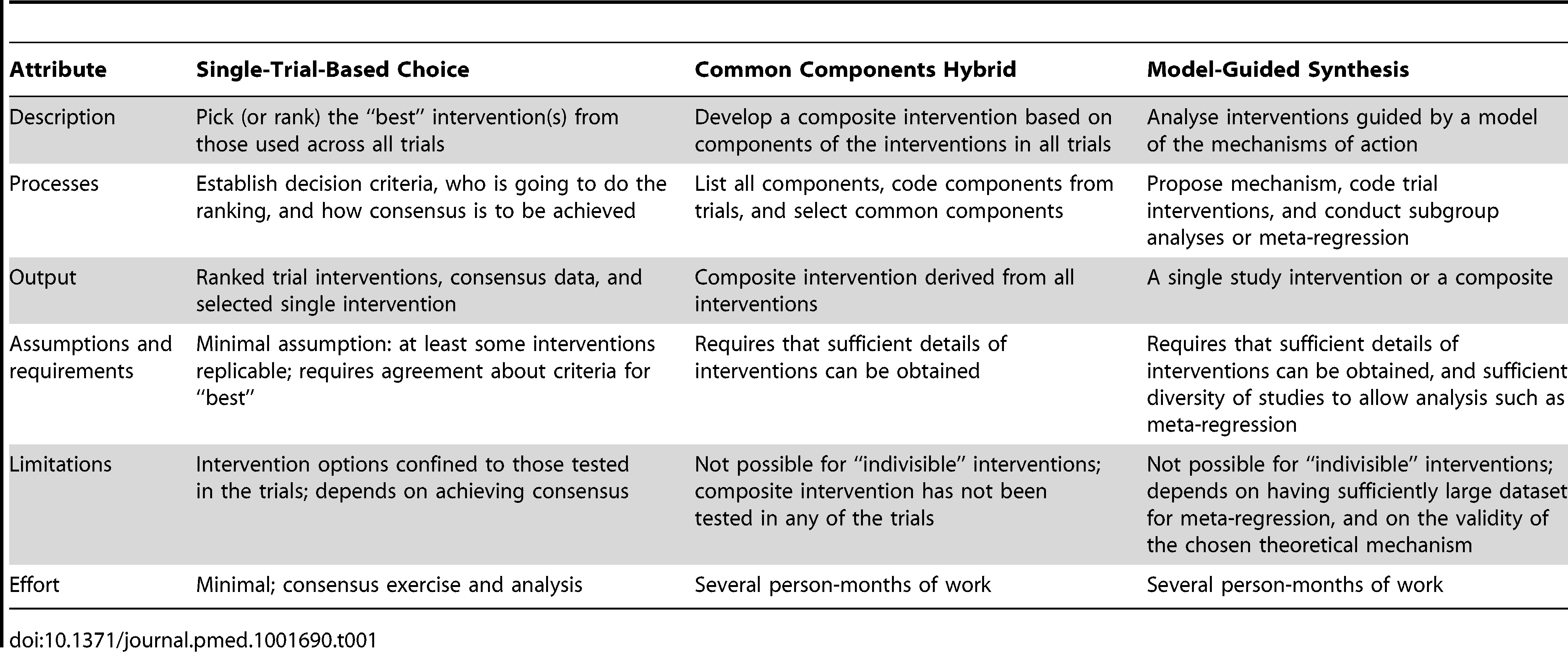 Definitions and methods of the three basic approaches for intervention synthesis.