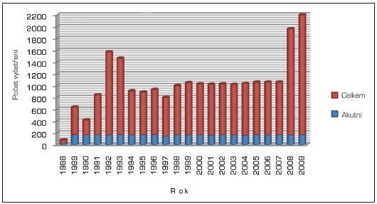 Počty gastrofibroskopických vyšetření podle jednotlivých let