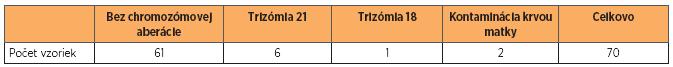 Rozdelenie a zastúpenie jednotlivých patológií vo vyšetrovanom súbore potvrdených QF-PCR a karyotypizáciou zhodne v 100 % prípadov
