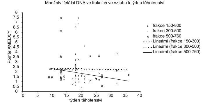 Množství fetální DNA analyzované kapilární elektroforézou ve velikostních frakci 150-300 bp, 300-500 bp, 500-760 bp ve vztahu k týdnu gravidity. Na ose x jsou uvedeny týdny těhotenství, osa y představuje relativní množství fetální DNA. Množství DNA je uvedeno v RFU jako poměr AMELX/Y