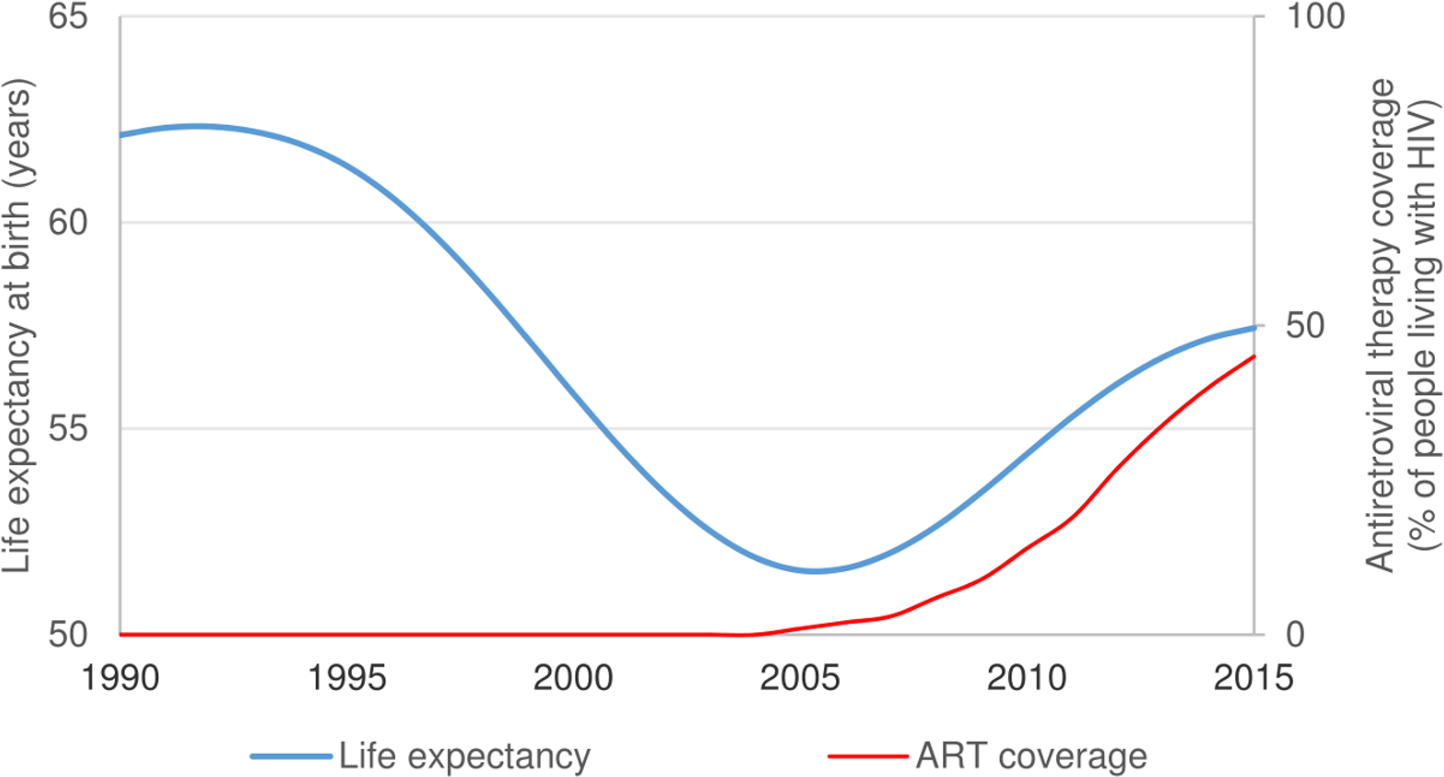 """South African life expectancy and antiretroviral therapy (ART) coverage, 1990–2015 [<em class=""""ref"""">2</em>]."""