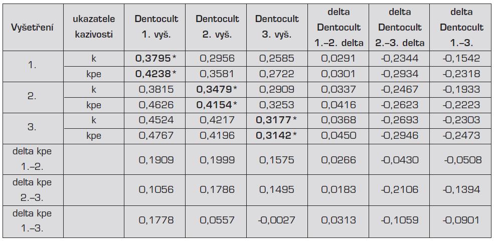 Korelační koeficienty kazivosti a hodnot testu Dentocult SM
