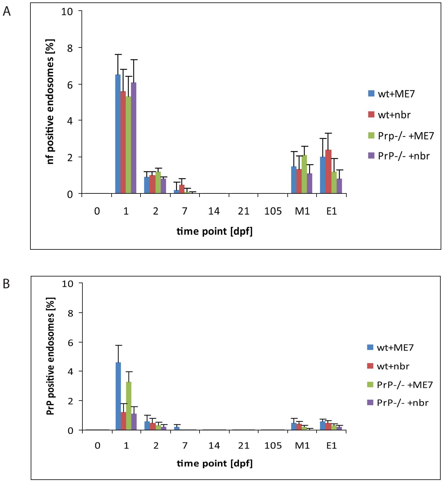 Quantification of neurofilament- and PrP-positive late endosomes.