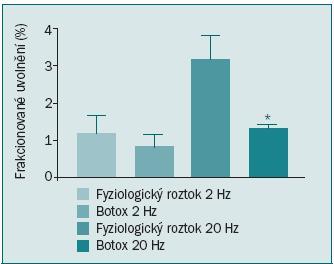Schéma 1. Uvolňování C-Cholinu z proužků močového měchýře krysího modelu 5 dní po aplikaci fyzikálního roztoku (placebo) nebo 50 jednotek BoNT-A. Každá z hodnot představuje ± SEM ze 3–4 experimentů. Povšimněme si signifikantního poklesu uvolňování acetylcholinu u krys, jimž byl BoNT-A aplikován při vyšší frekvenci (20 Hz), p < 0,05.