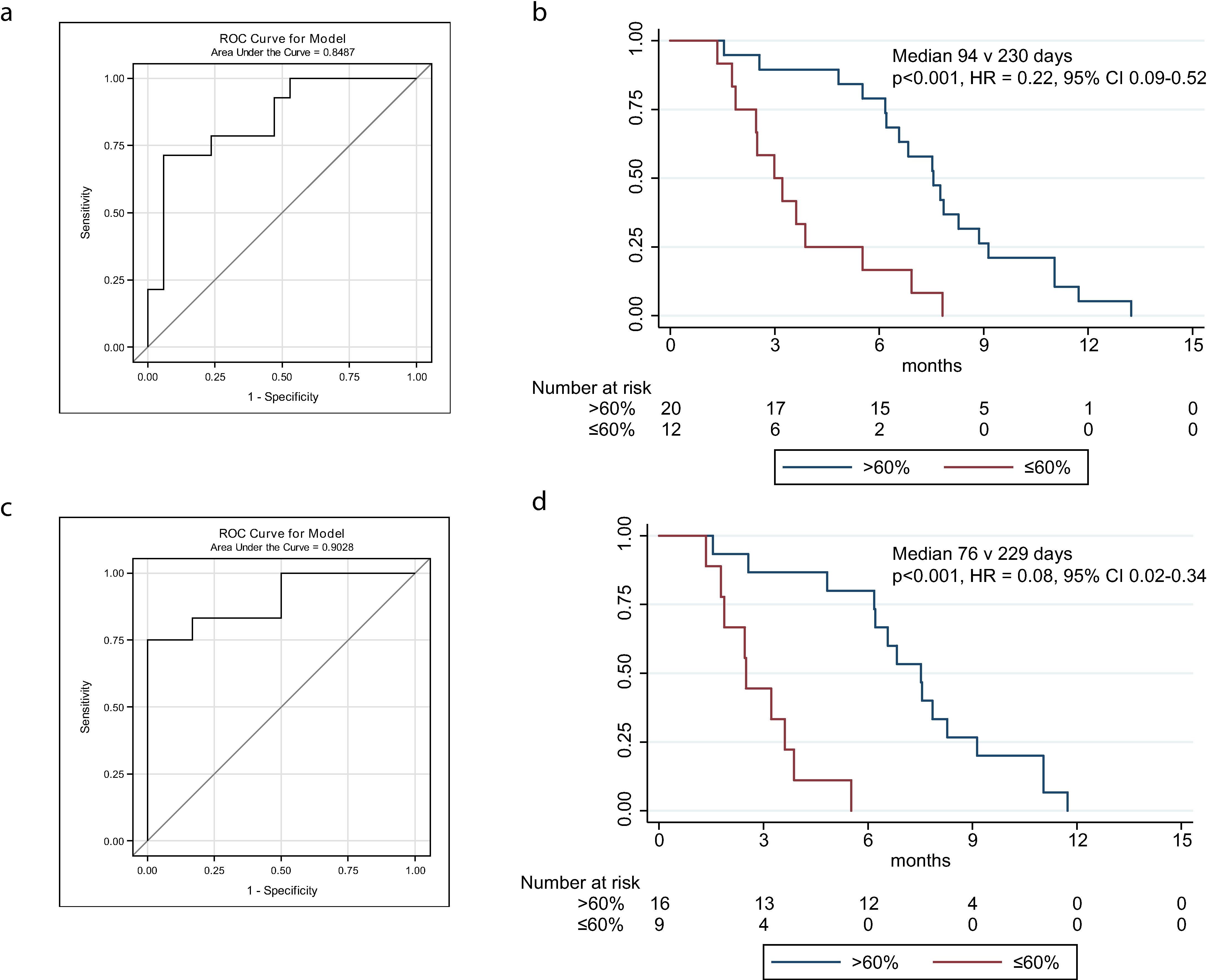 ROC curves and Kaplan-Meier plots for change in circulating tumour DNA after one cycle of chemotherapy, including and excluding courses with recent ascitic drains.