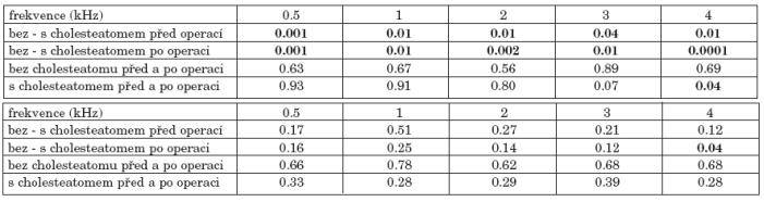 a. Statistická významnost změn vzdušného vedení před a po operaci nemocných bez a s cholesteatomem. b. Statistická významnost změn kostního vedení před a po operaci nemocných bez a s cholesteatomem.