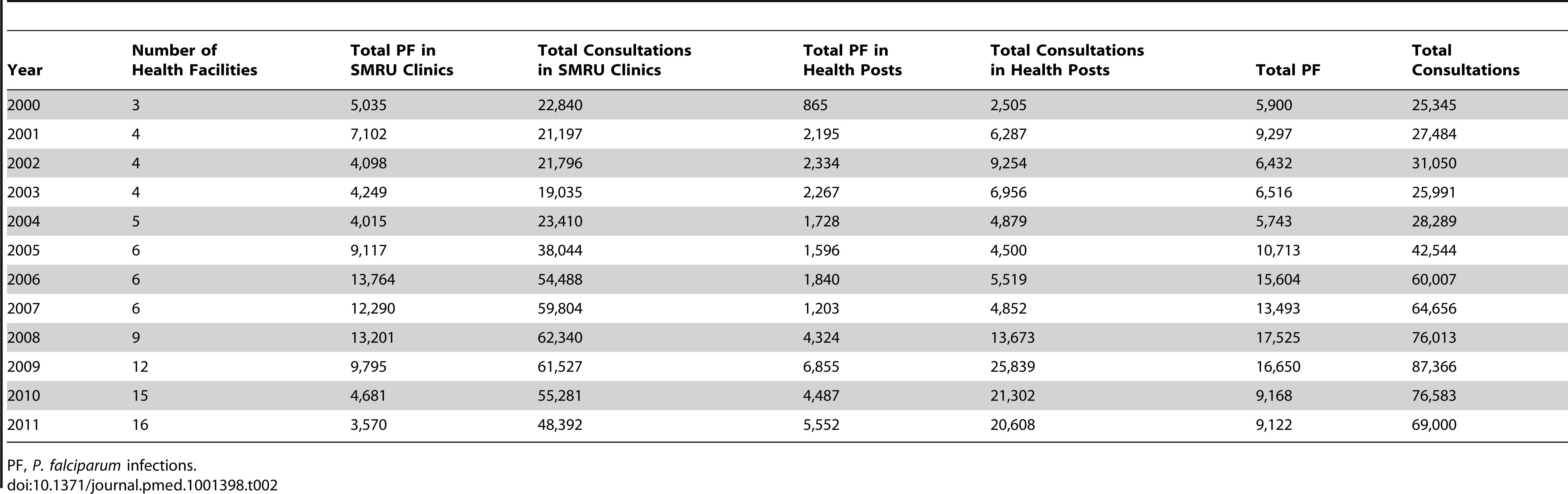 Annual total number of consultations and number of <i>P. falciparum</i> infections detected in SMRU clinics and health posts.