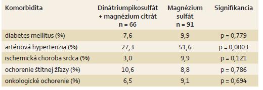 Charakteristika súboru – komorbidity. Tab. 2. Cohort characteristics – comorbidity.