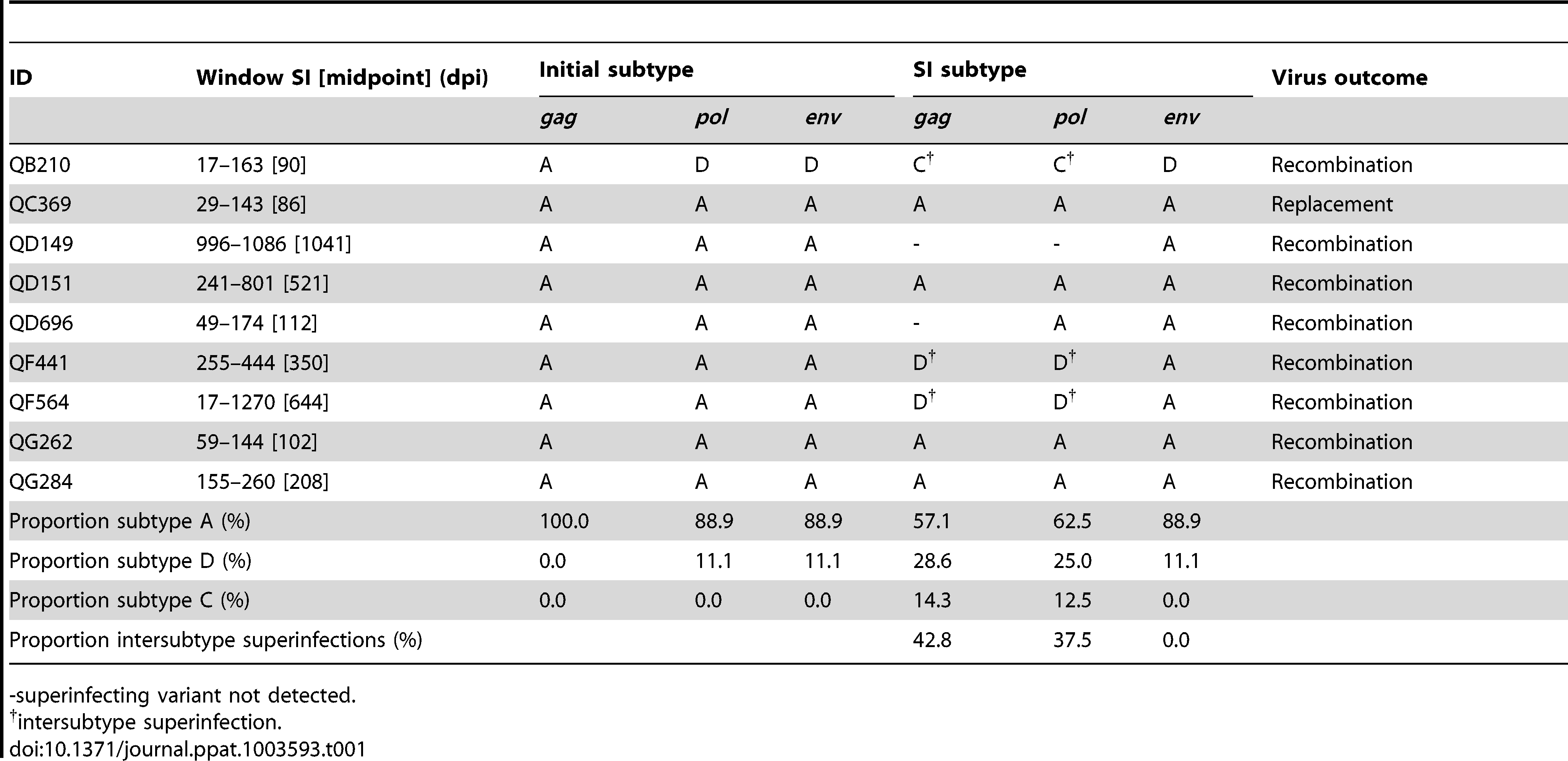 Summary of 9 new superinfection cases in the Mombasa cohort.