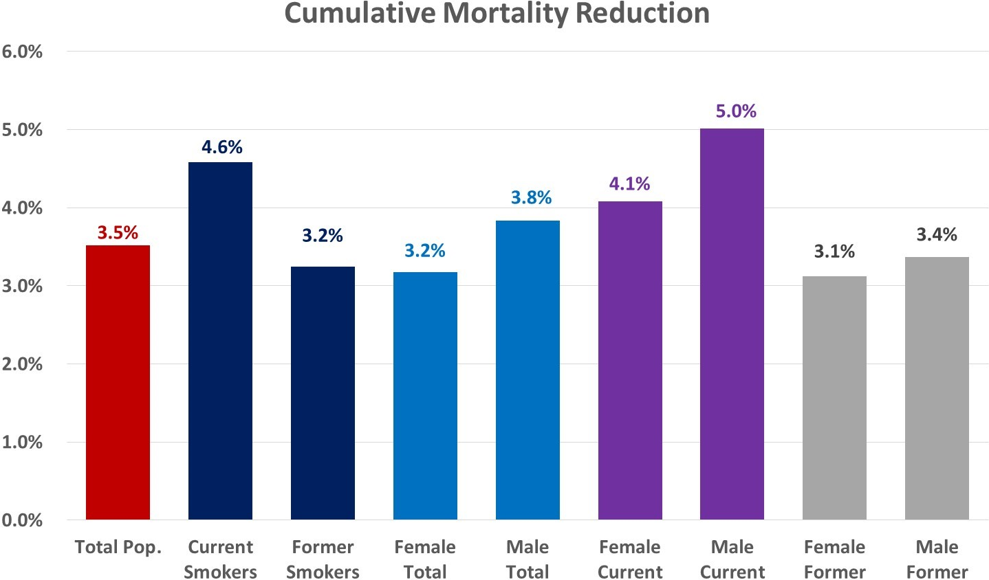 Projected cumulative mortality reduction stratified by smoker type and sex, 2016–2030.