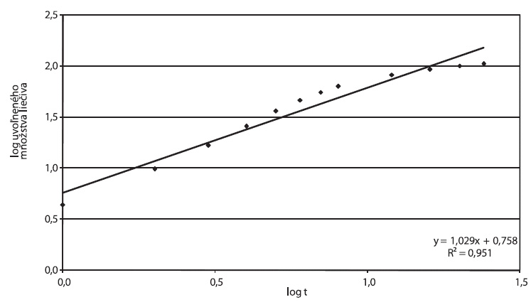 Tramium 200 mg, parametre Korsmeyer-Peppasovho modelu spracované z disolučných údajov in vitro
