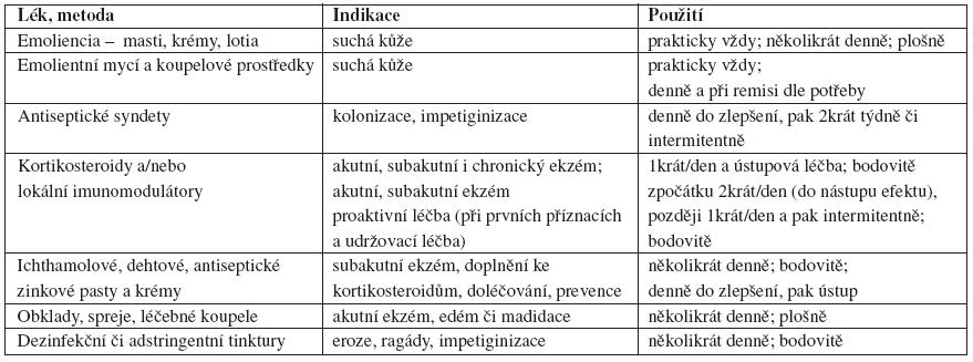 Léčebné spektrum extern podle fáze atopické dermatitidy