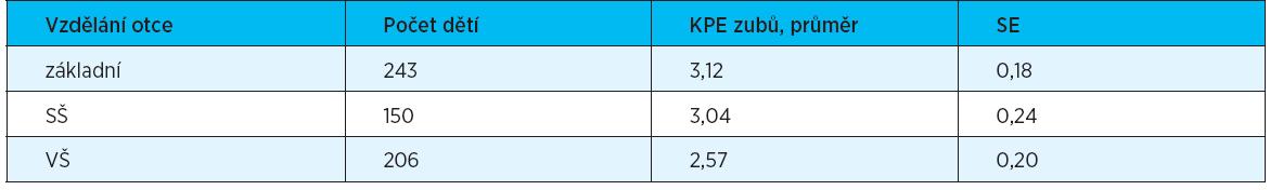 Vztah mezi KPE zubů a stupněm vzdělání otce