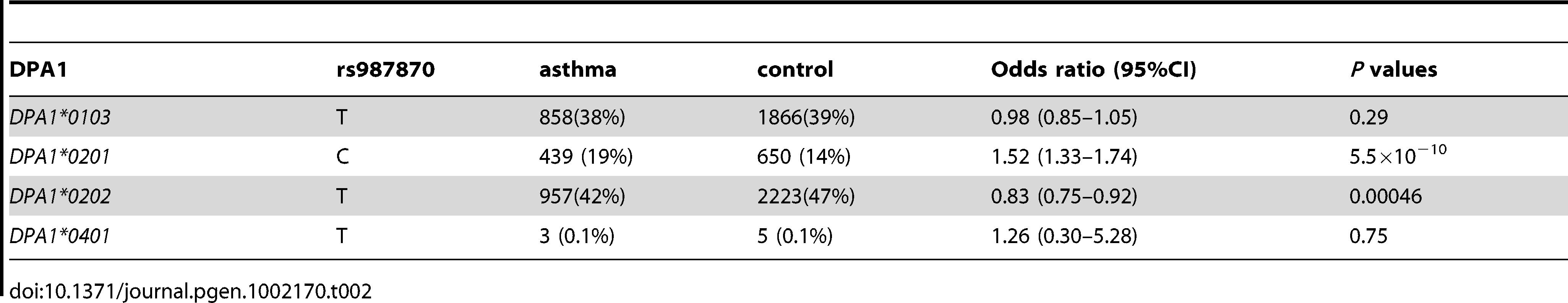 HLA-DPA1-rs987870 Haplotype analysis of pediatric asthma.