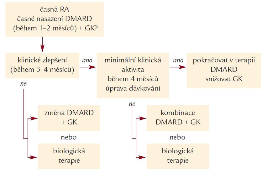 Schéma 2. Terapeutická sekvence u časné RA – modifikováno podle [58].