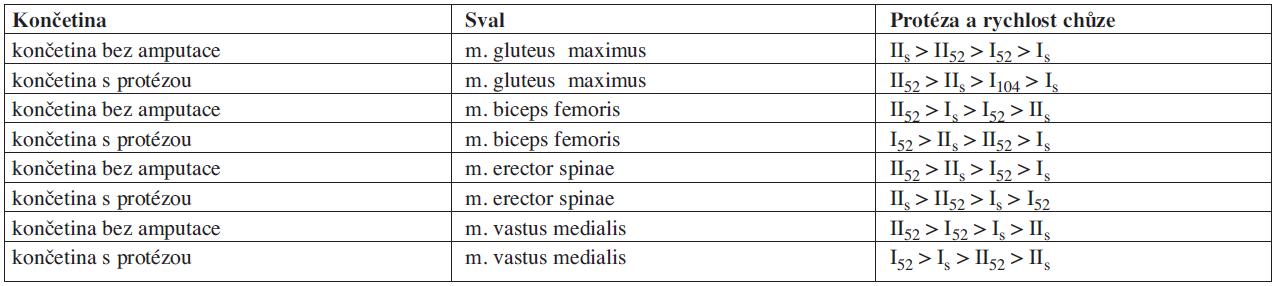 """Posloupnost hodnot ukazatele """"area"""" od nejvyšších po nejnižší pro jednotlivé svaly."""