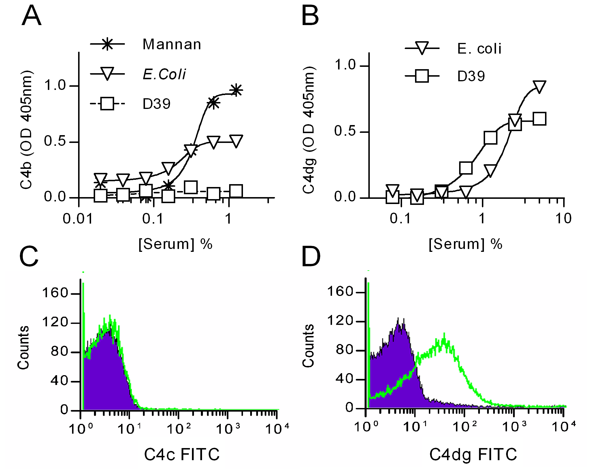 Deposition of C4 breakdown products on <i>S. pneumoniae</i>.