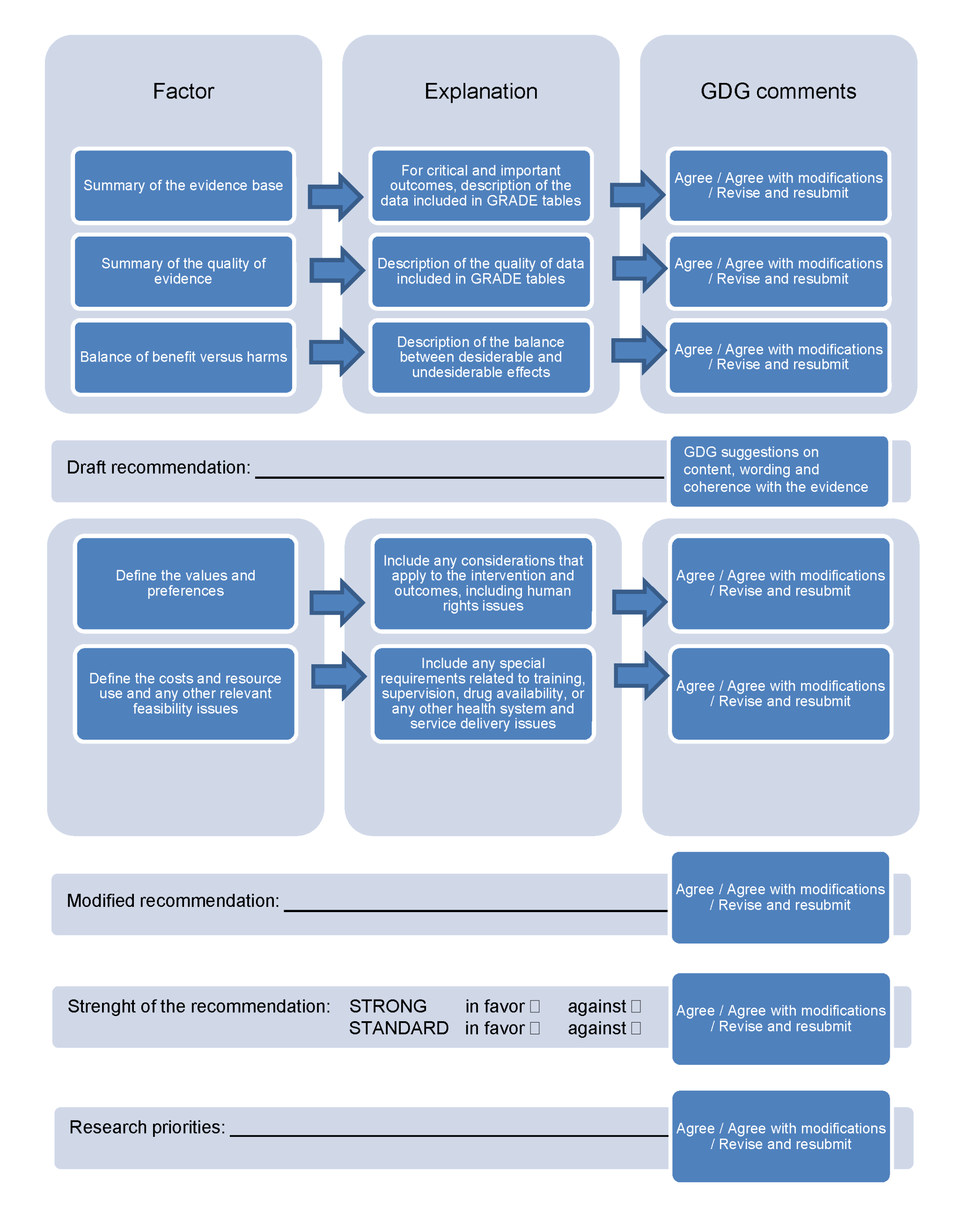 From evidence profiles to recommendations: template describing how evidence, values, preferences, and feasibility issues were considered in making recommendations.