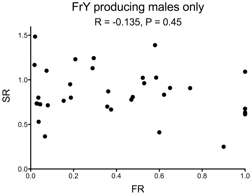 Fragment ratio (FR) vs. Sex Ratio (SR) of individual males that produced any <i>FrY</i> offspring (heat-shocked <i>y w 70FLP/DcY, H1</i> males).
