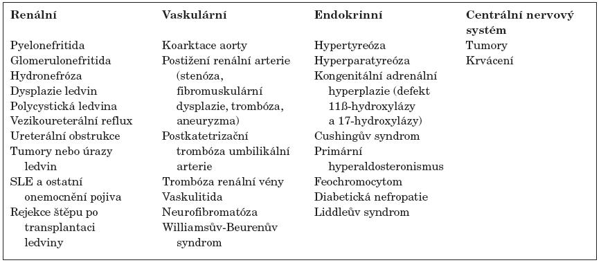 Nejčastější příčiny sekundární hypertenze v dětství.