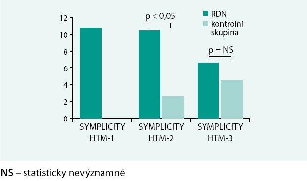 Výsledky změn systolického TK dle ABMP ve studiích SYMPLICITY.