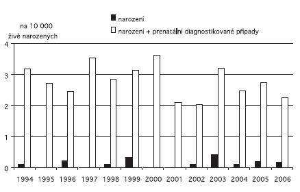 Incidence anencefalie v ČR, 1994 – 2006