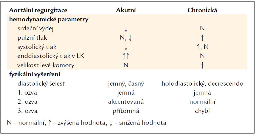Diferenciální diagnóza těžké akutní a chronické aortální regurgitace.