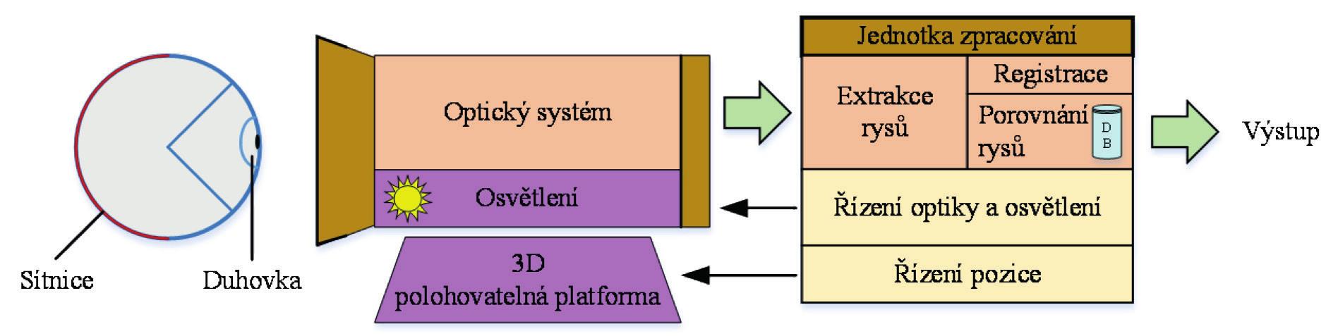 Blokové schéma navrženého systému