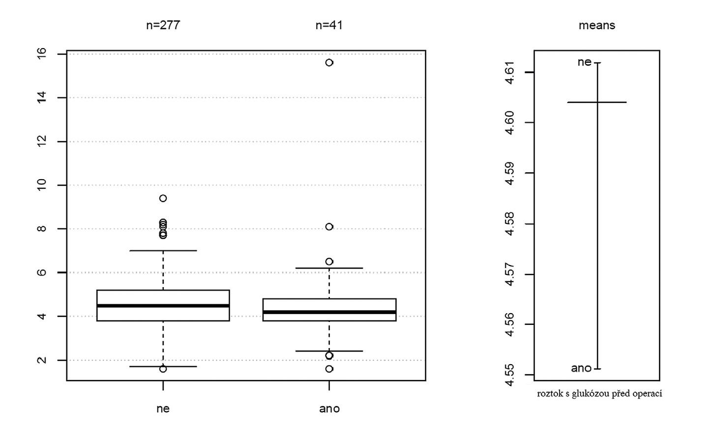 Rozložení hodnot glykémie před operací v závislosti na podání roztoku s glukózou