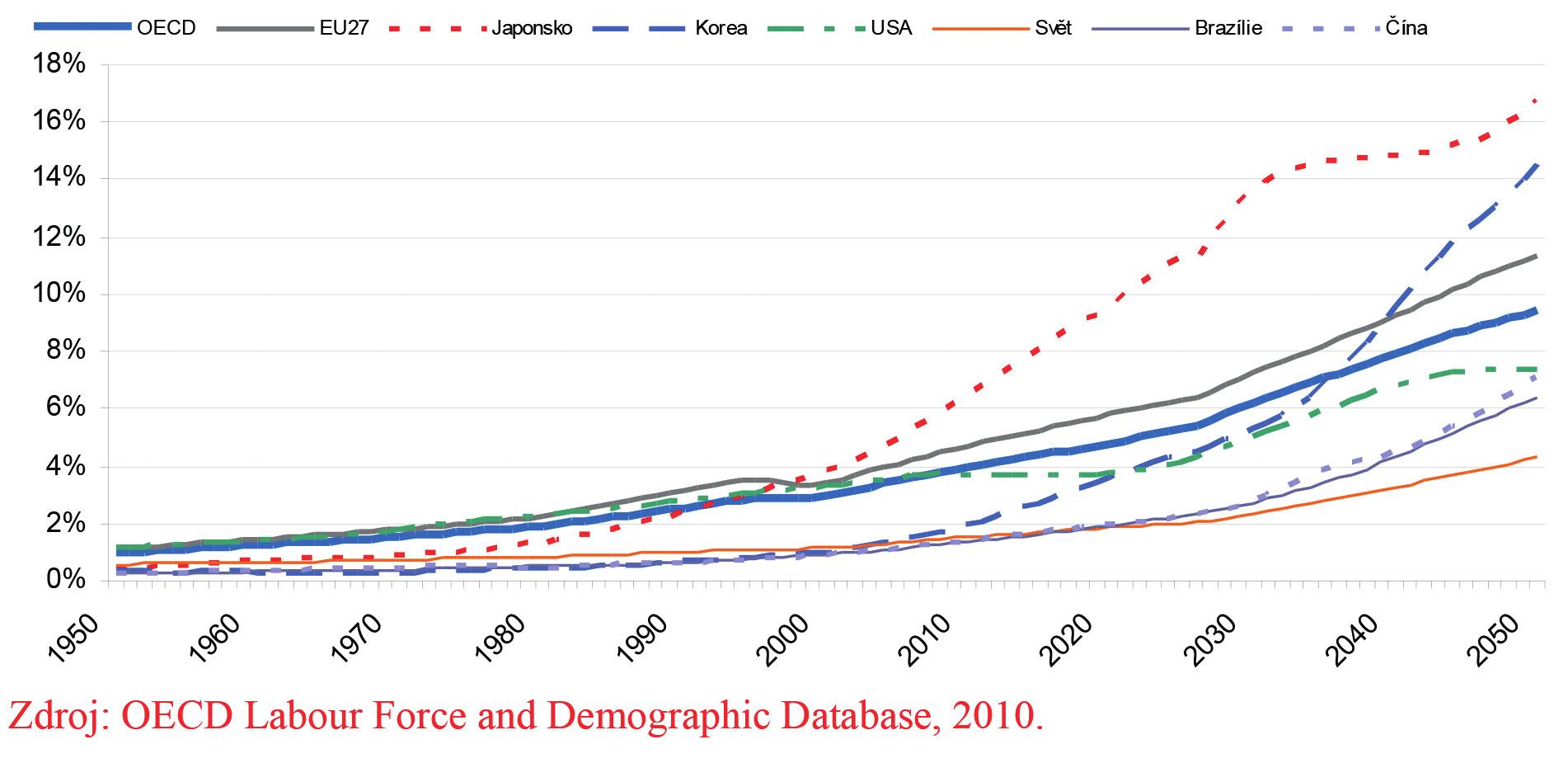 Projekce růstu podílu populace 80+ v OECD, EU-27 a vybraných zemích
