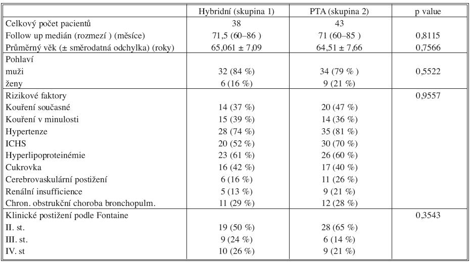 Charakteristika souboru pacientů Tab. 1. Patient group characteristics