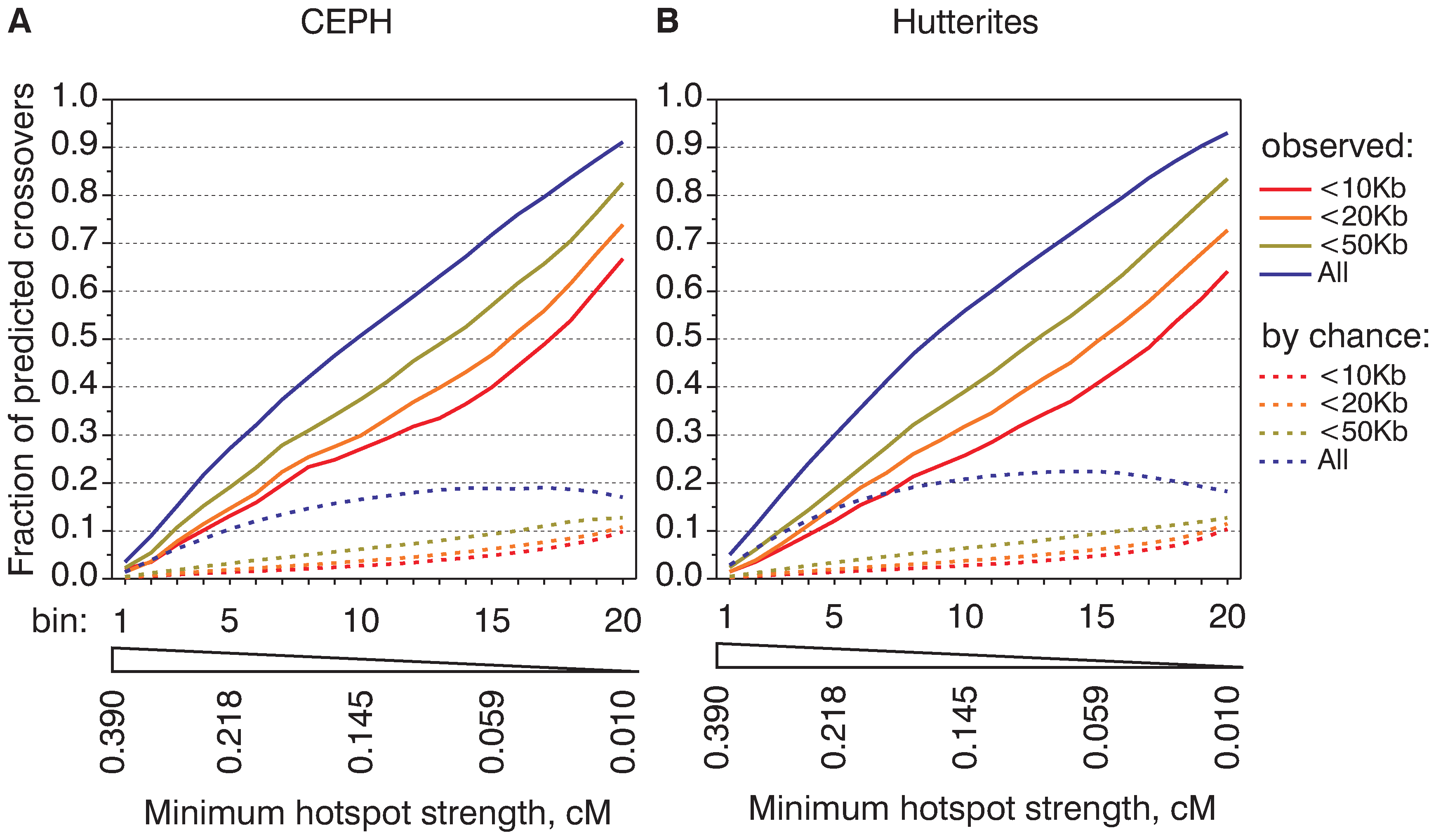Hotspots of different strengths are equally active in recombination.