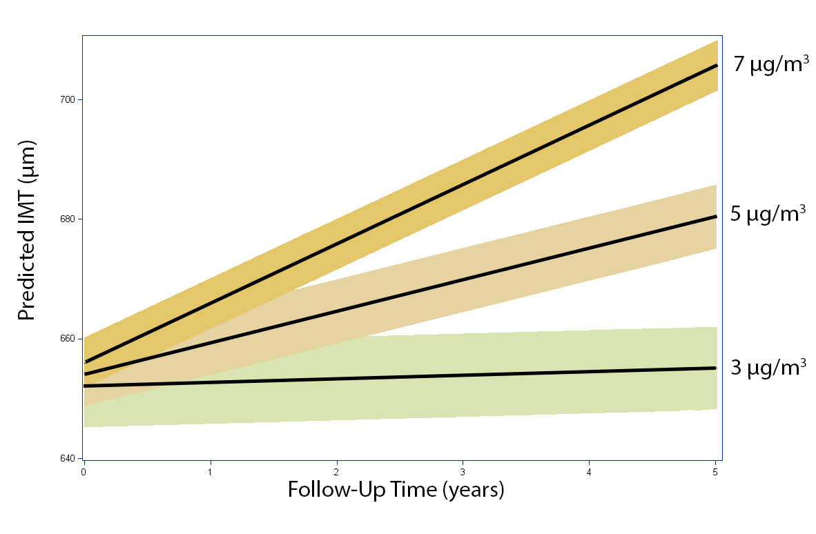 Estimated IMT (95% CIs) over time at varying levels of average residential PM<sub>2.5</sub> concentrations exceeding the city average during the follow-up period.