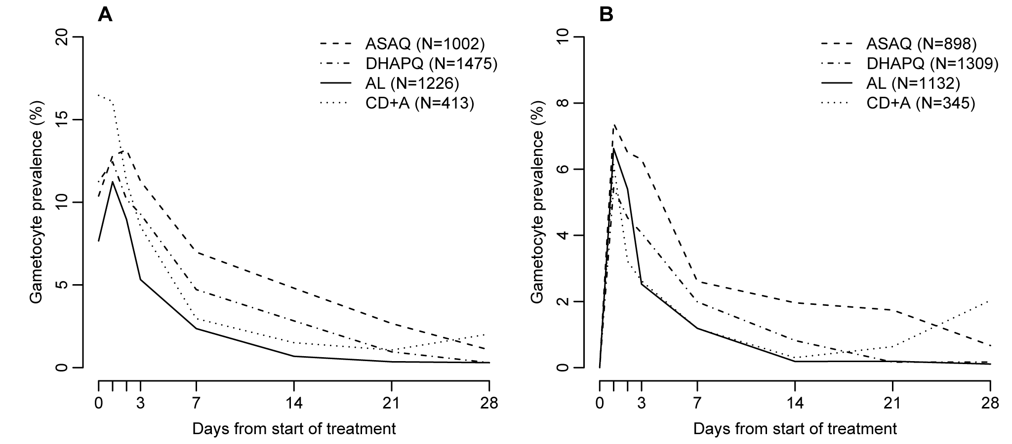 Gametocyte prevalence by treatment and day of follow-up.