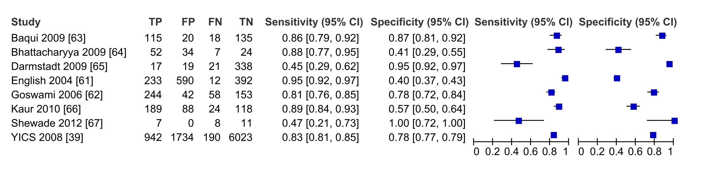 Forest plot of studies of diagnostic accuracy of frontline health worker diagnosis of pBI compared to physician diagnosis.