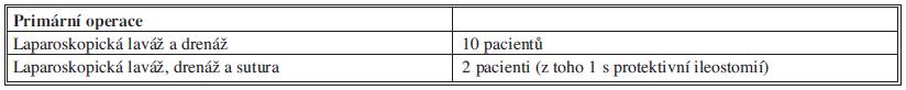 Přehled primárních operací Tab 2: Overview of primary operations