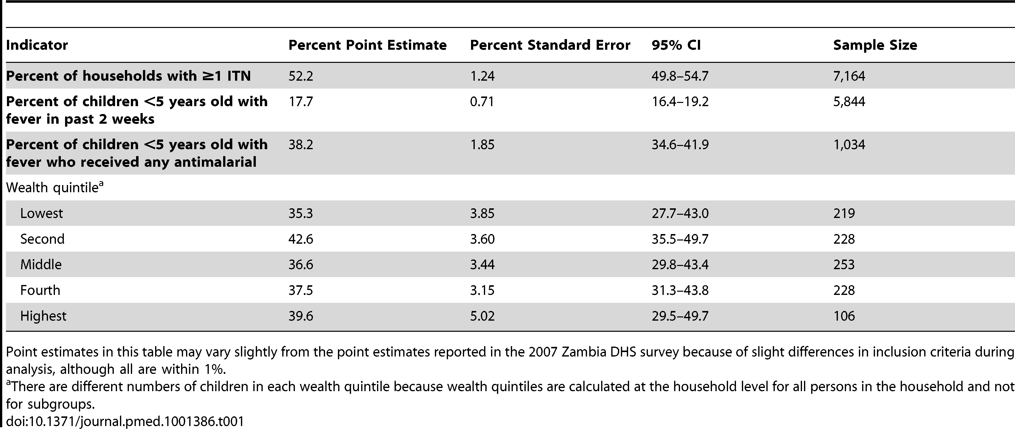 Sampling characteristics of selected point estimates from the 2007 Zambia DHS Survey <em class=&quot;ref&quot;>[7]</em>.