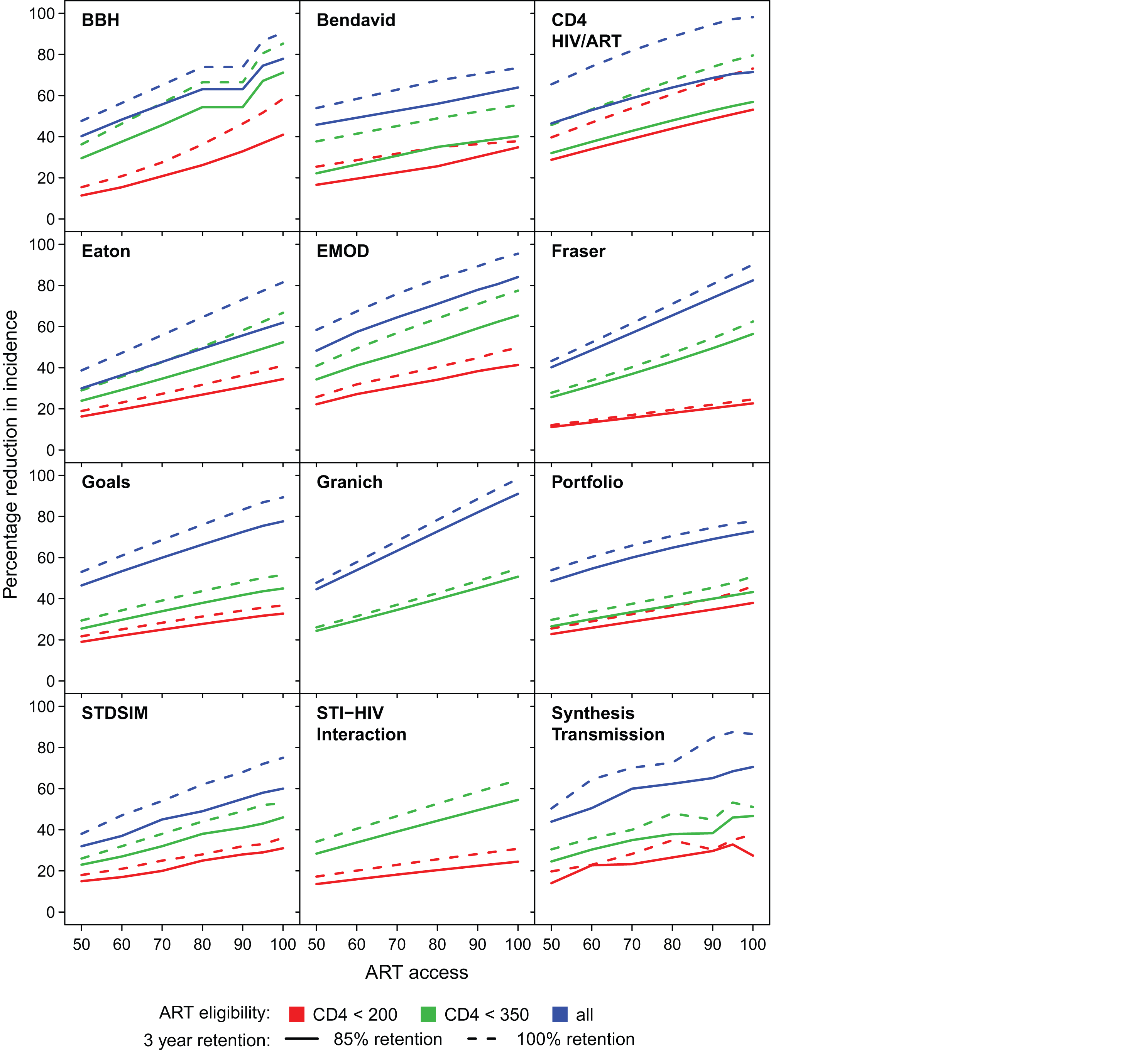 Proportion reduction in HIV incidence in year 2020.