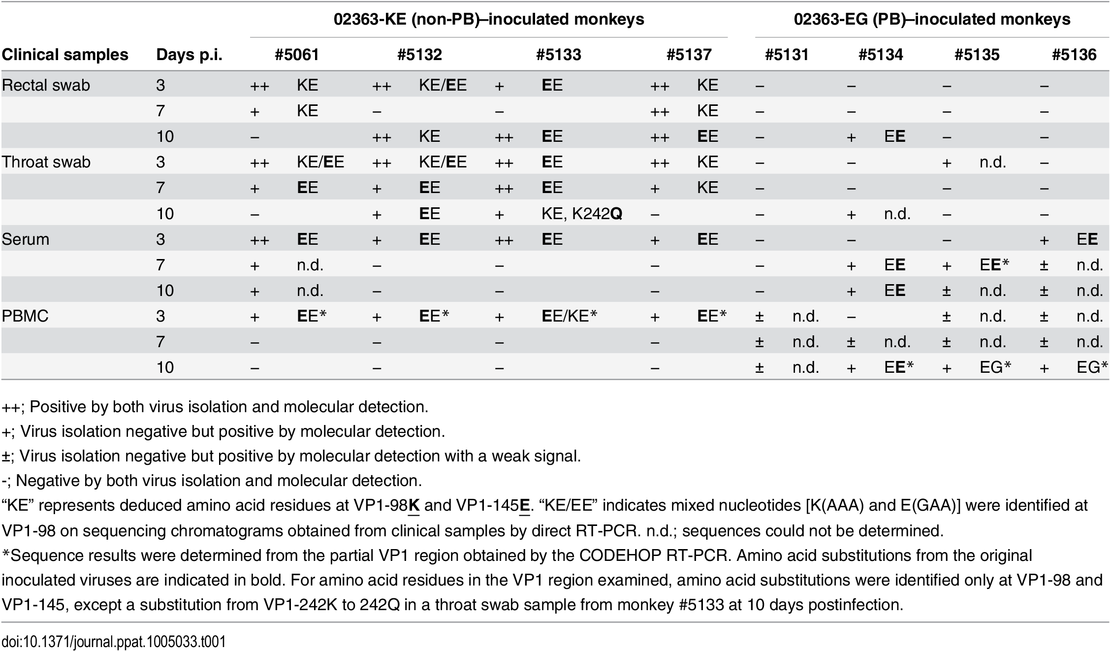 Amino acid residues at VP1-98 and VP1-145 of EV71 variants in clinical samples.