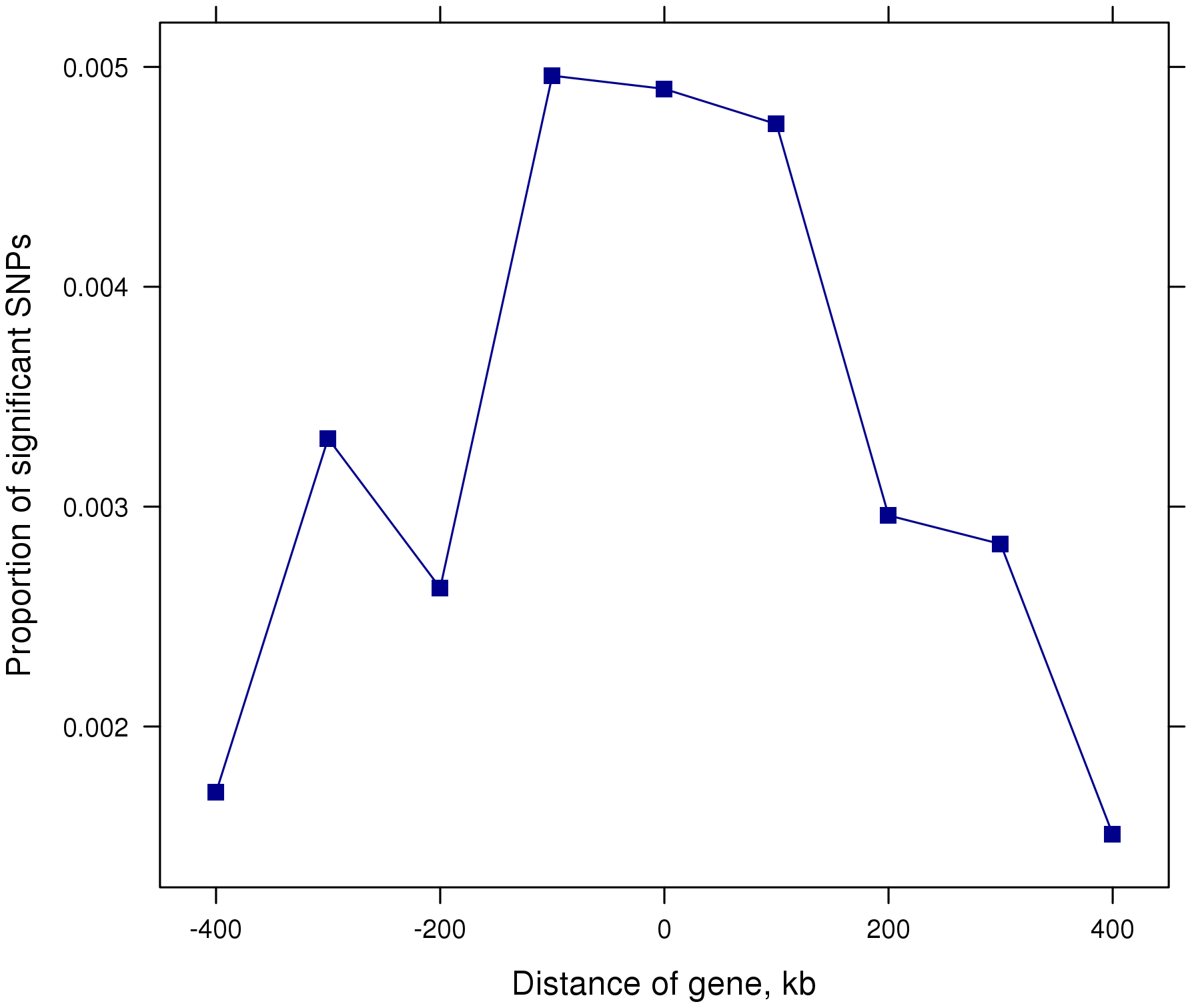 Proportion of significant (P&lt;10<sup>−5</sup>) SNPs in 100 kb steps from gene start and stop positions.