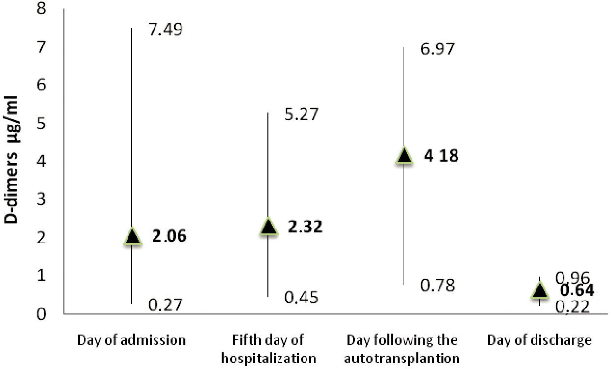 Graph 1. D-dimers values in patients hospitalized at the Intensive Care Unit